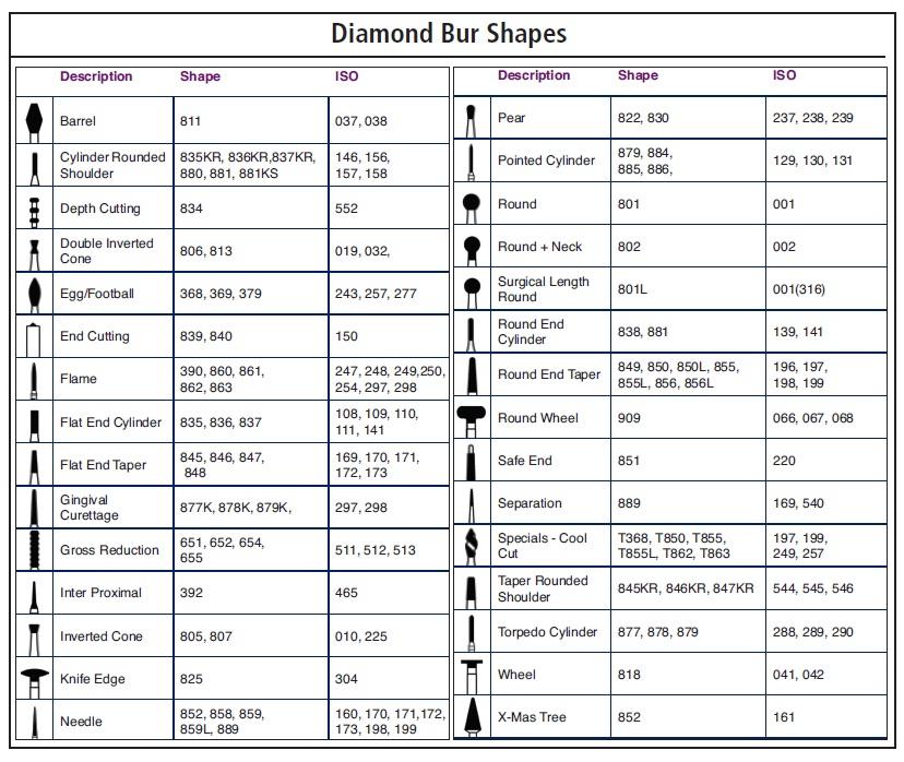 Diamond Burs   Johnson Promident